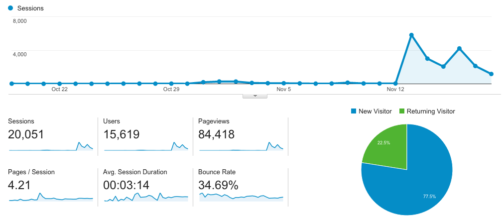 Product Hunt spikes dwarf the previous spike from BetaList, which know looks more like a lump