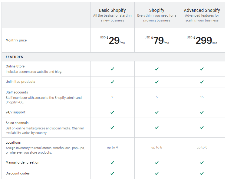 Shopify vs Wix Pricing