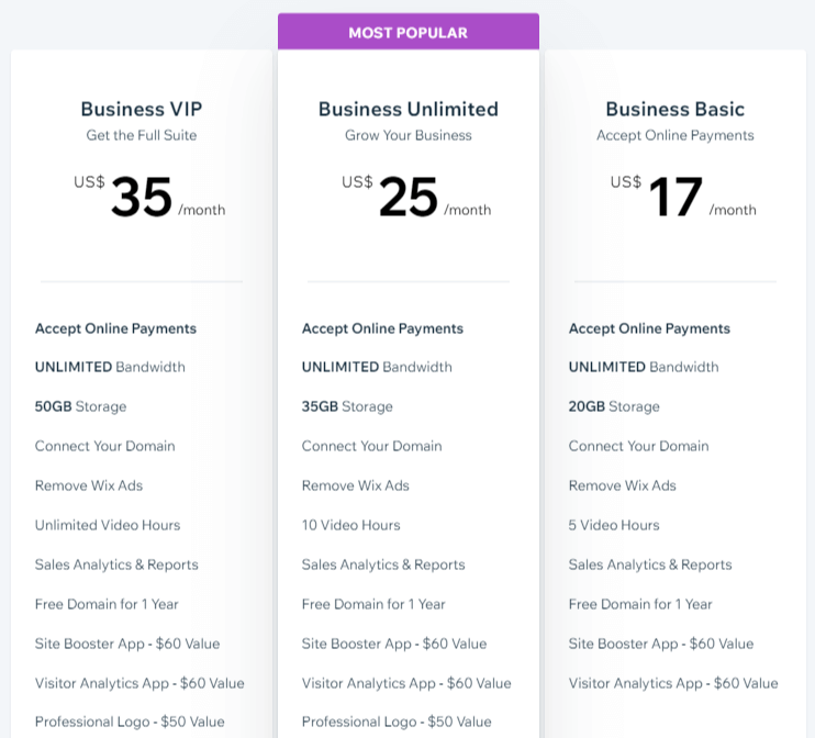 Wix vs Shopify Pricing
